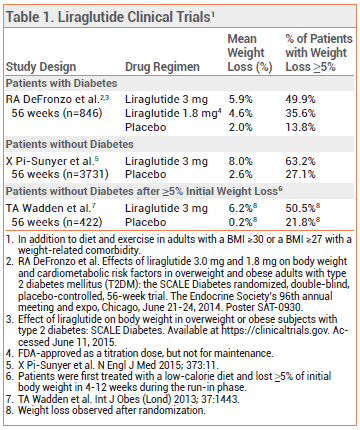 Liraglutide Saxenda For Weight Loss The Medical Letter Inc