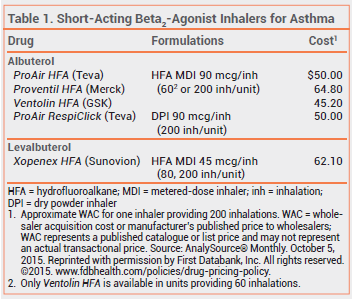 In Brief A New Albuterol Inhaler Proair Respiclick For Asthma